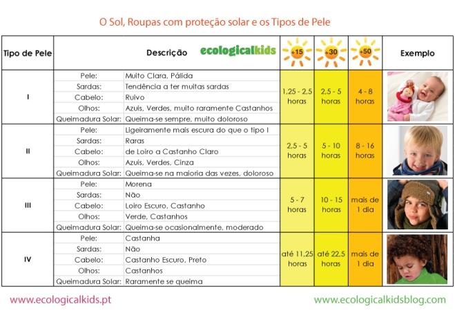 Proteção solar de acordo com o tipo de pele e factor de proteçao